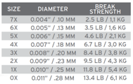 Bild på Scientific Anglers Sonar Titan Triple Density I/S3/S6 WF9