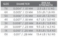 Bild på Scientific Anglers Sonar Titan Triple Density S3/S5/S7 WF8
